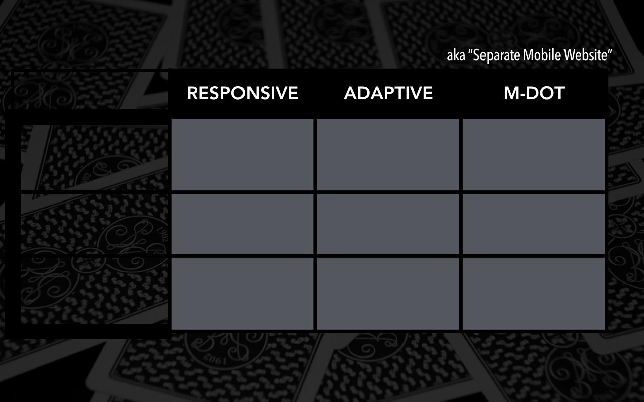 Responsive, adaptive, m-dot